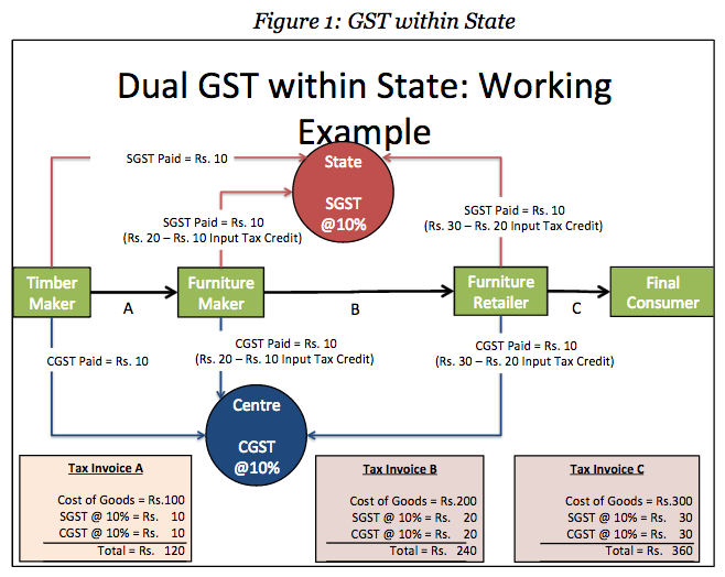 Dual GST within State: Working Example